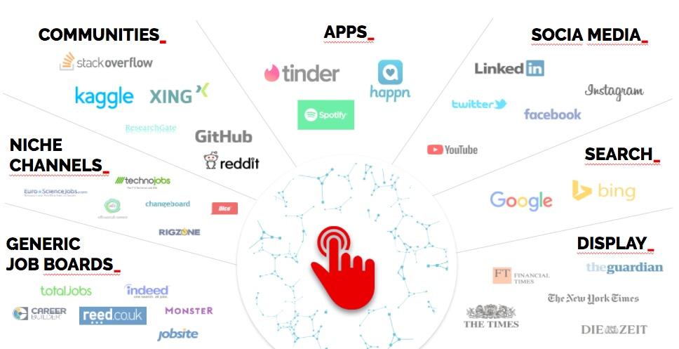 Recruitment/Advertising/Marketing Channels